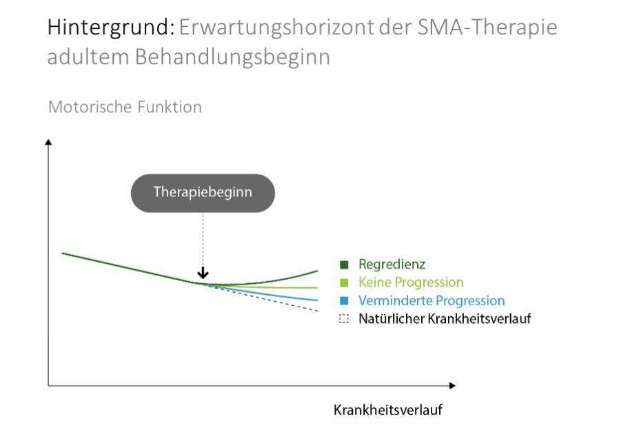 Erwartungshorizont für die Therapie mit Nusinersen bei Erwachsenen mit SMA