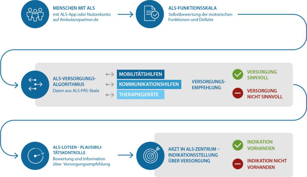 ALS-Versorgungsalgorithmus Hilfsmittel