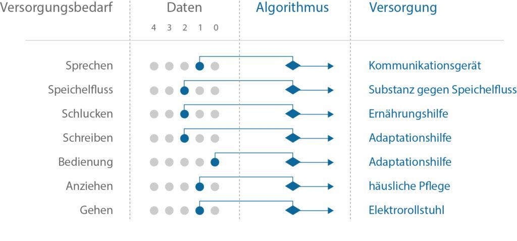 Versorgungsalgorithmus